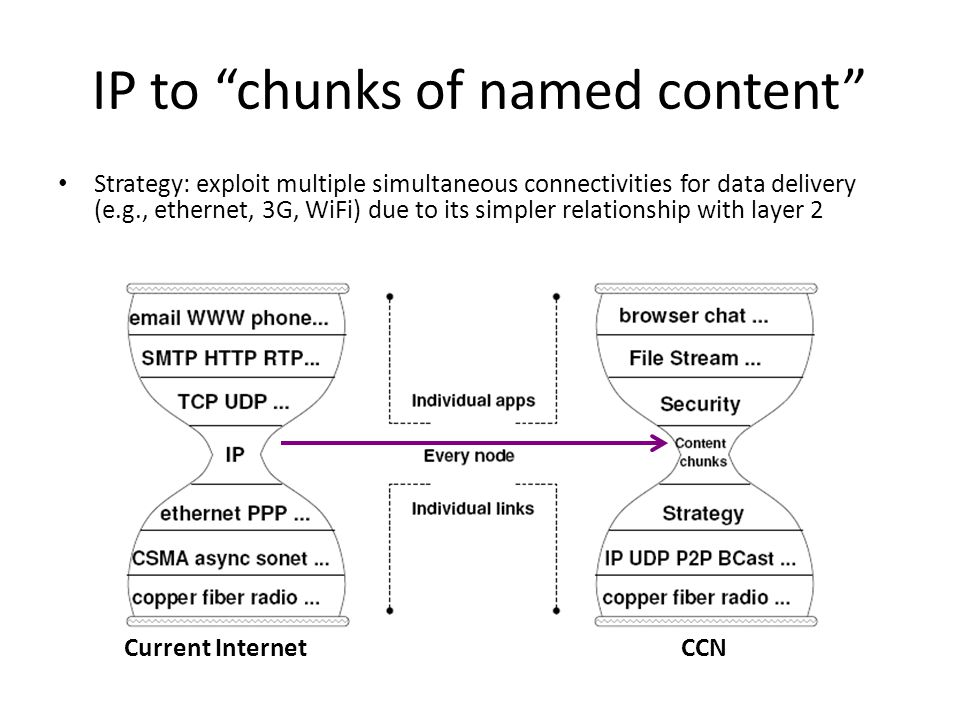 IP to chunks of named content Strategy: exploit multiple simultaneous connectivities for data delivery (e.g., ethernet, 3G, WiFi) due to its simpler relationship with layer 2 CCNCurrent Internet