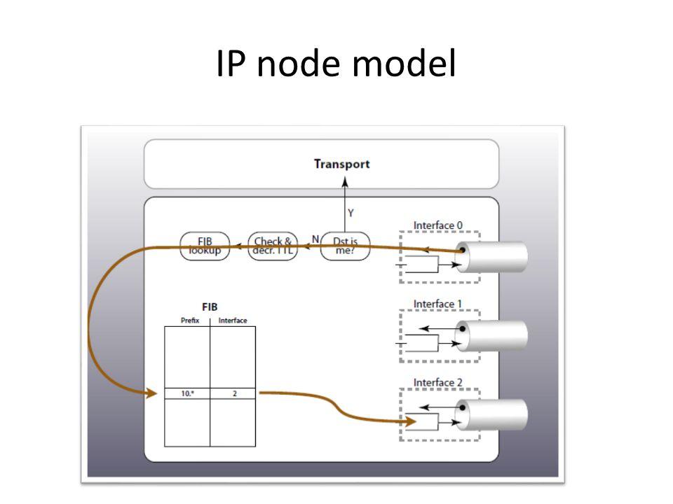 IP node model