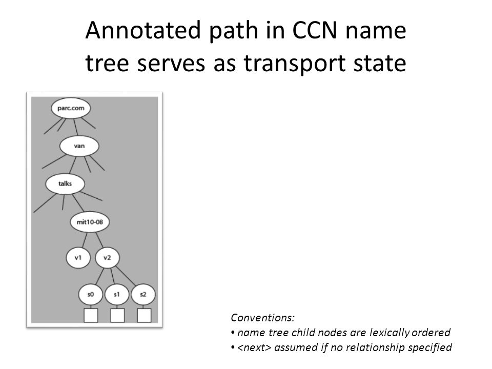 Annotated path in CCN name tree serves as transport state Conventions: name tree child nodes are lexically ordered assumed if no relationship specified