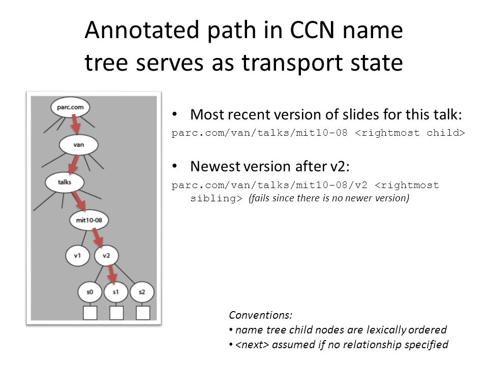 Annotated path in CCN name tree serves as transport state Most recent version of slides for this talk: parc.com/van/talks/mit10-08 Newest version after v2: parc.com/van/talks/mit10-08/v2 (fails since there is no newer version) Conventions: name tree child nodes are lexically ordered assumed if no relationship specified