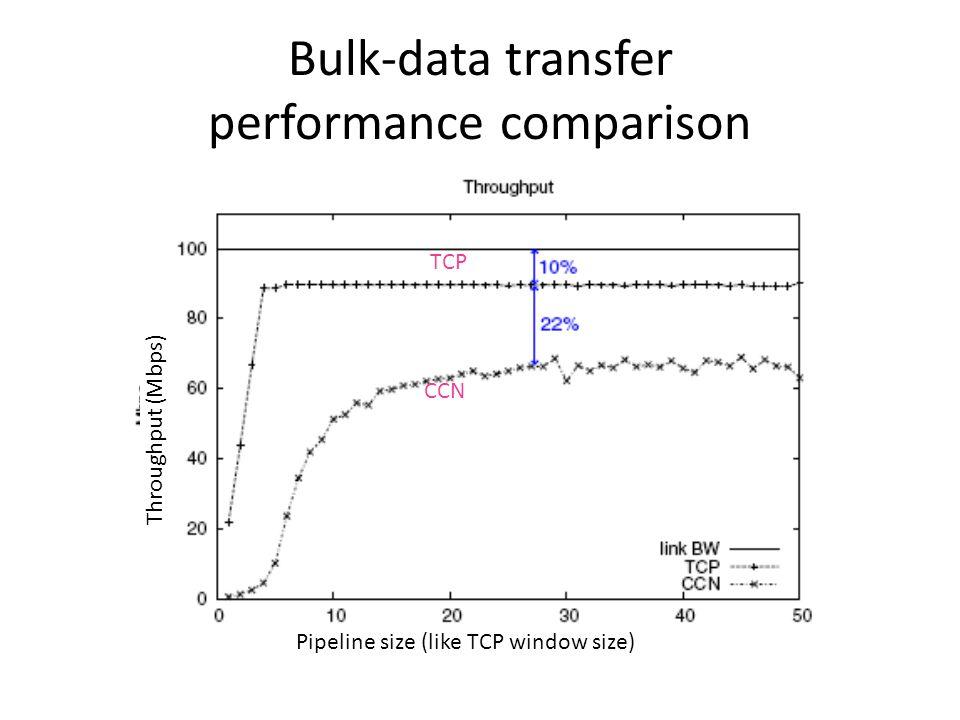 Bulk-data transfer performance comparison Pipeline size (like TCP window size) Throughput (Mbps) CCN TCP