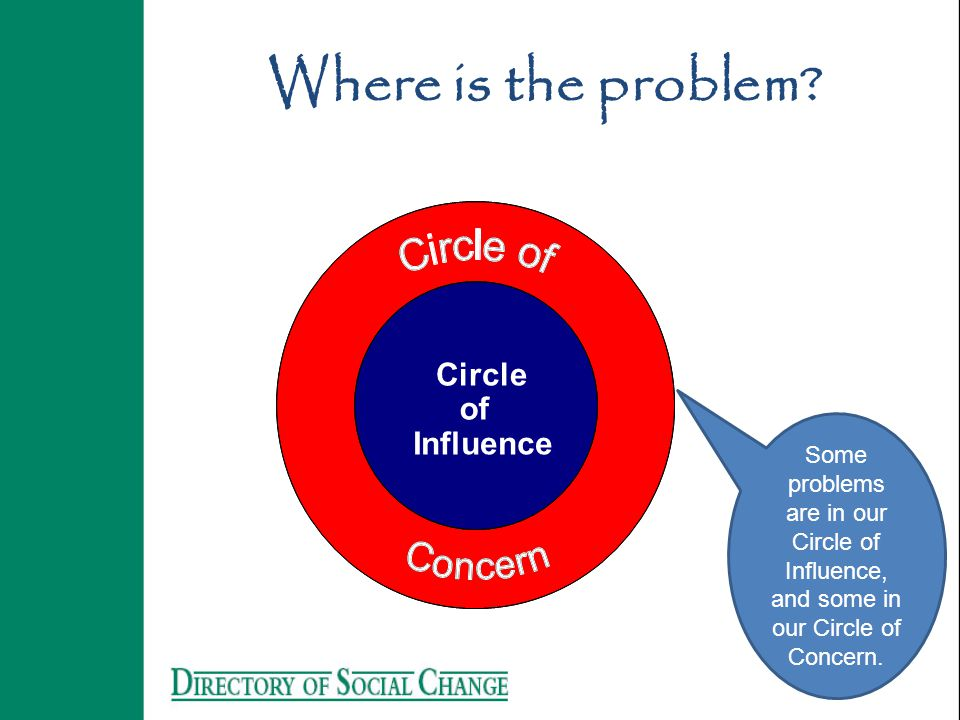 Where is the problem? Circle of Influence Some problems are in our Circle of Influence, and some in our Circle of Concern.