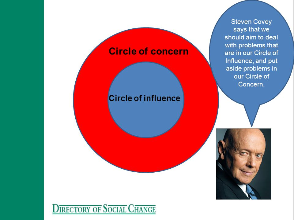 Circle of concern Circle of influence Steven Covey says that we should aim to deal with problems that are in our Circle of Influence, and put aside problems in our Circle of Concern.