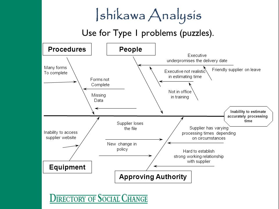 Ishikawa Analysis Use for Type 1 problems (puzzles).