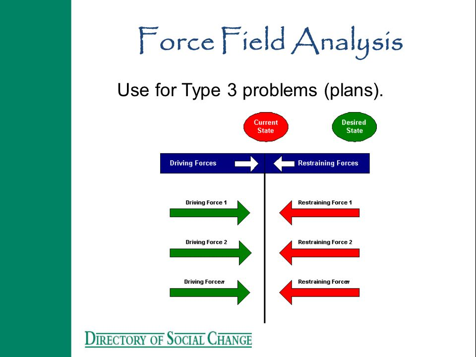 Force Field Analysis Use for Type 3 problems (plans).