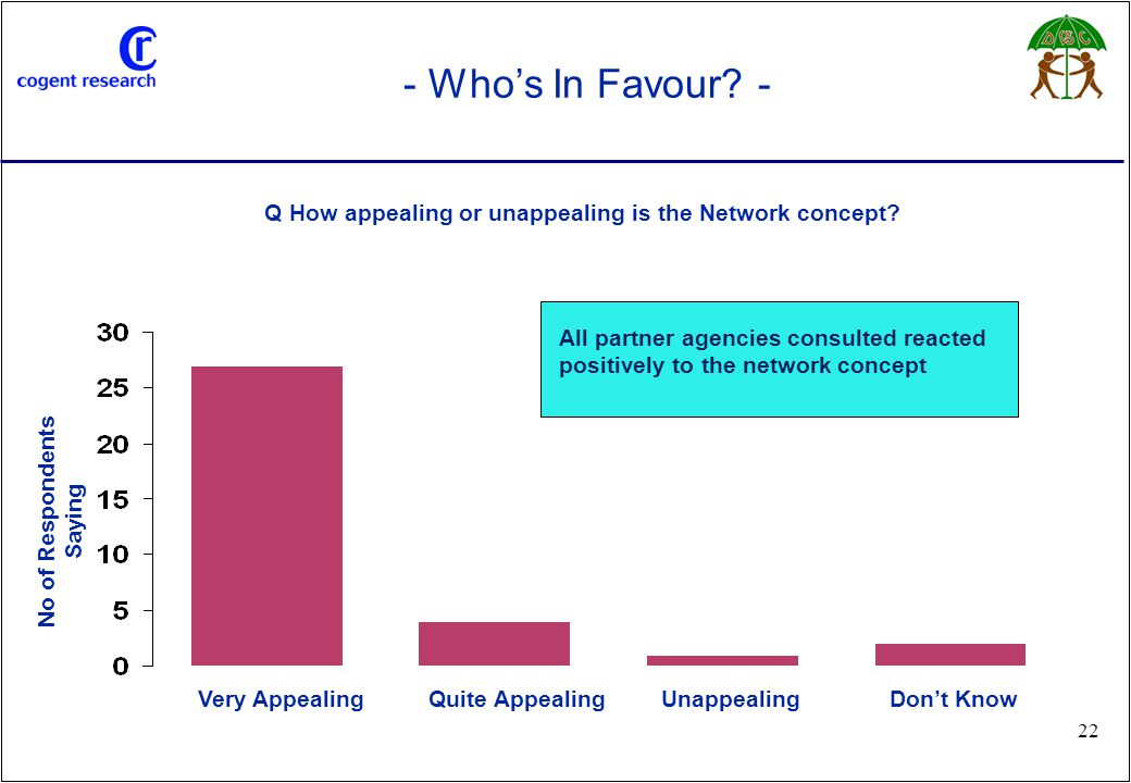 No of Respondents Saying Q How appealing or unappealing is the Network concept? Quite AppealingVery AppealingUnappealing - Who's In Favour? - Don't Kn