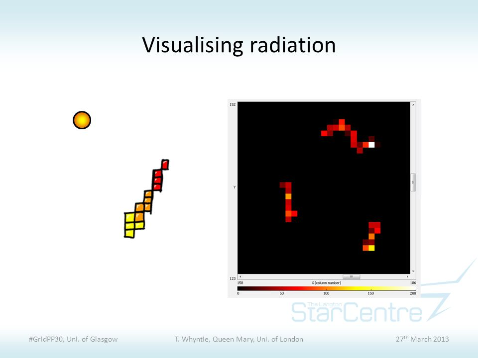 Visualising radiation #GridPP30, Uni. of GlasgowT.