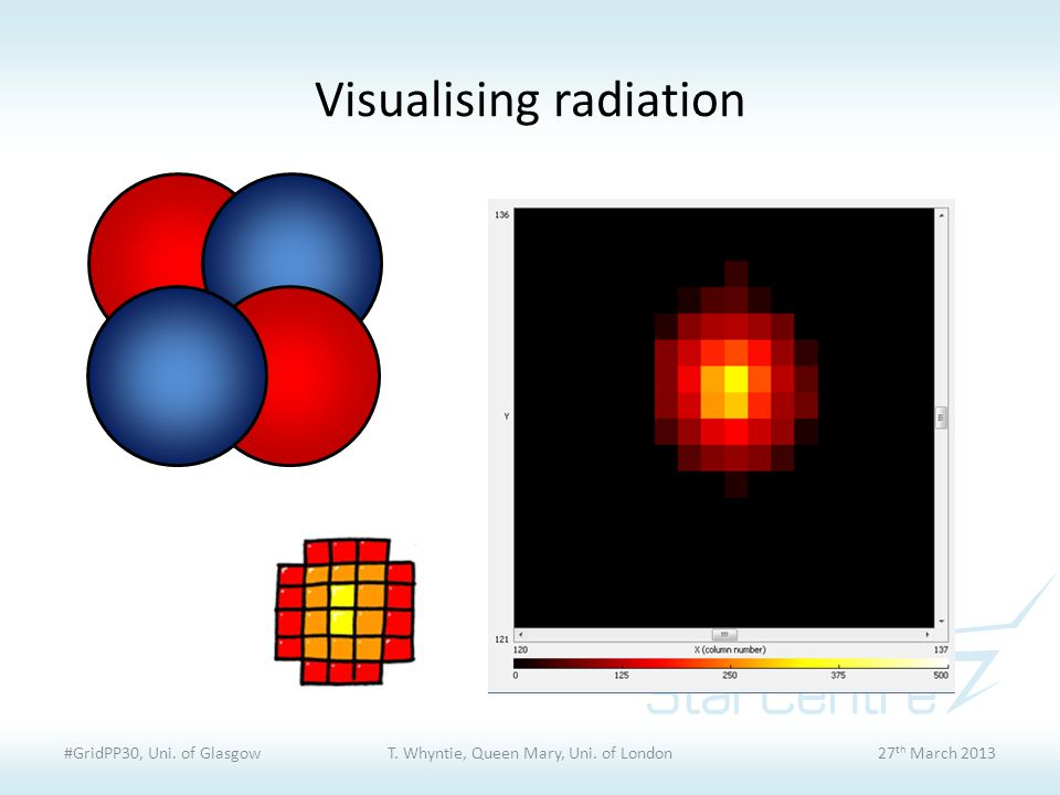 Visualising radiation #GridPP30, Uni. of GlasgowT. Whyntie, Queen Mary, Uni. of London27 th March 2013