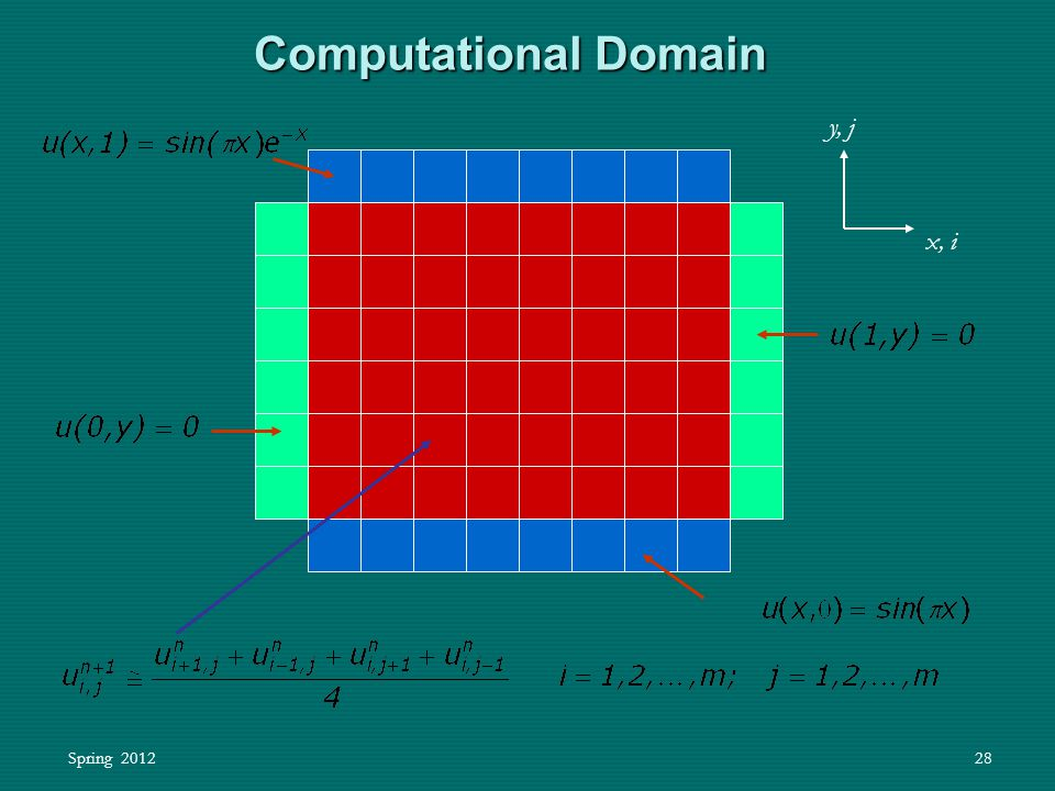 Spring 201228 Computational Domain x, i y, j