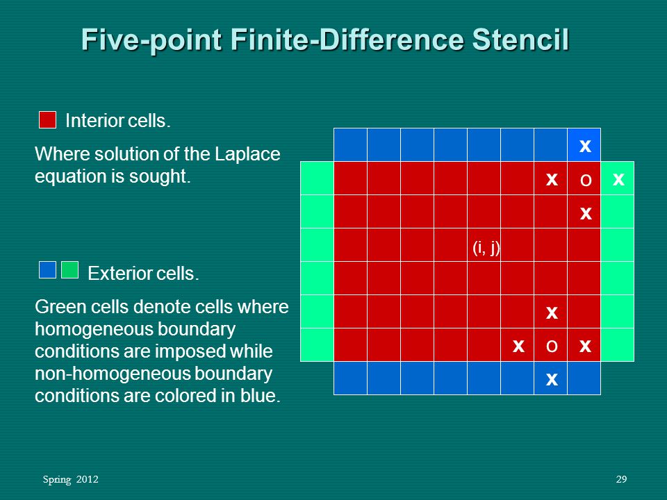 Spring 201229 Five-point Finite-Difference Stencil x Interior cells. Where solution of the Laplace equation is sought. (i, j) Exterior cells. Green ce