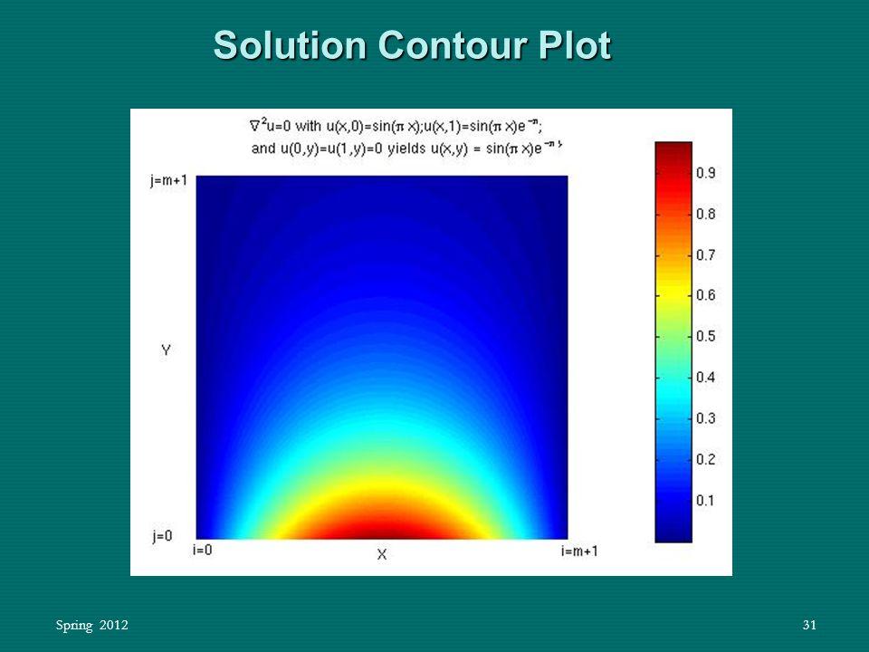 Spring 201231 Solution Contour Plot Solution Contour Plot