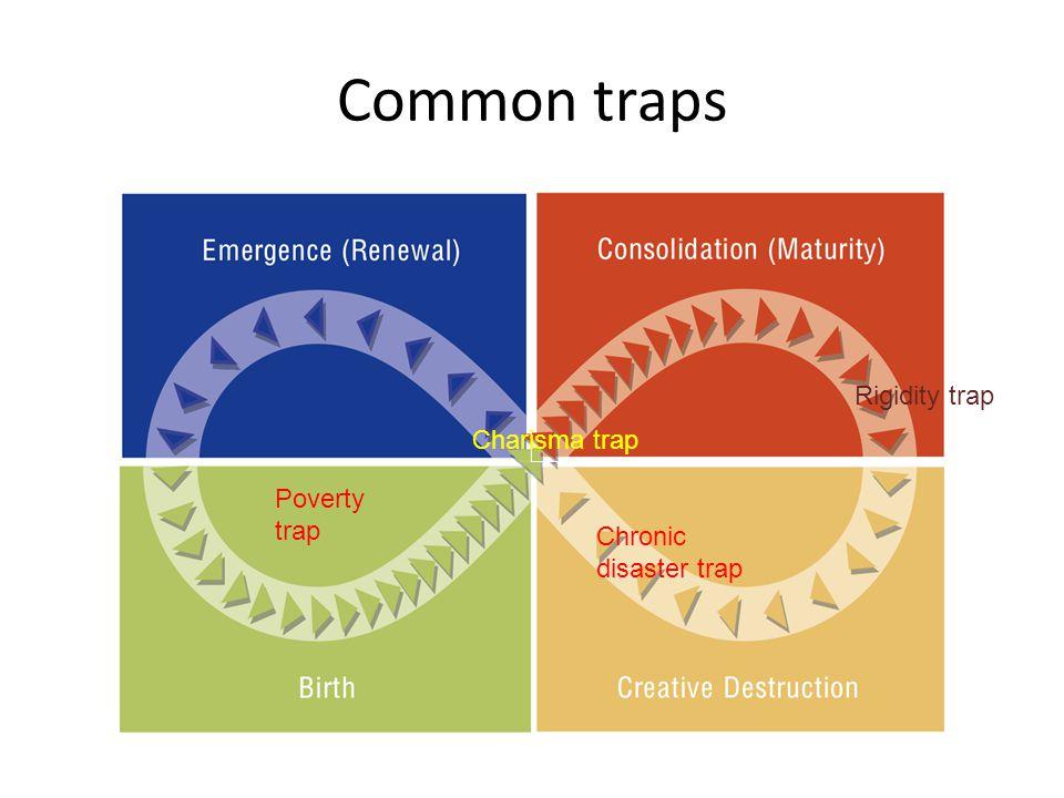 Common traps Poverty trap Charisma trap Rigidity trap Chronic disaster trap