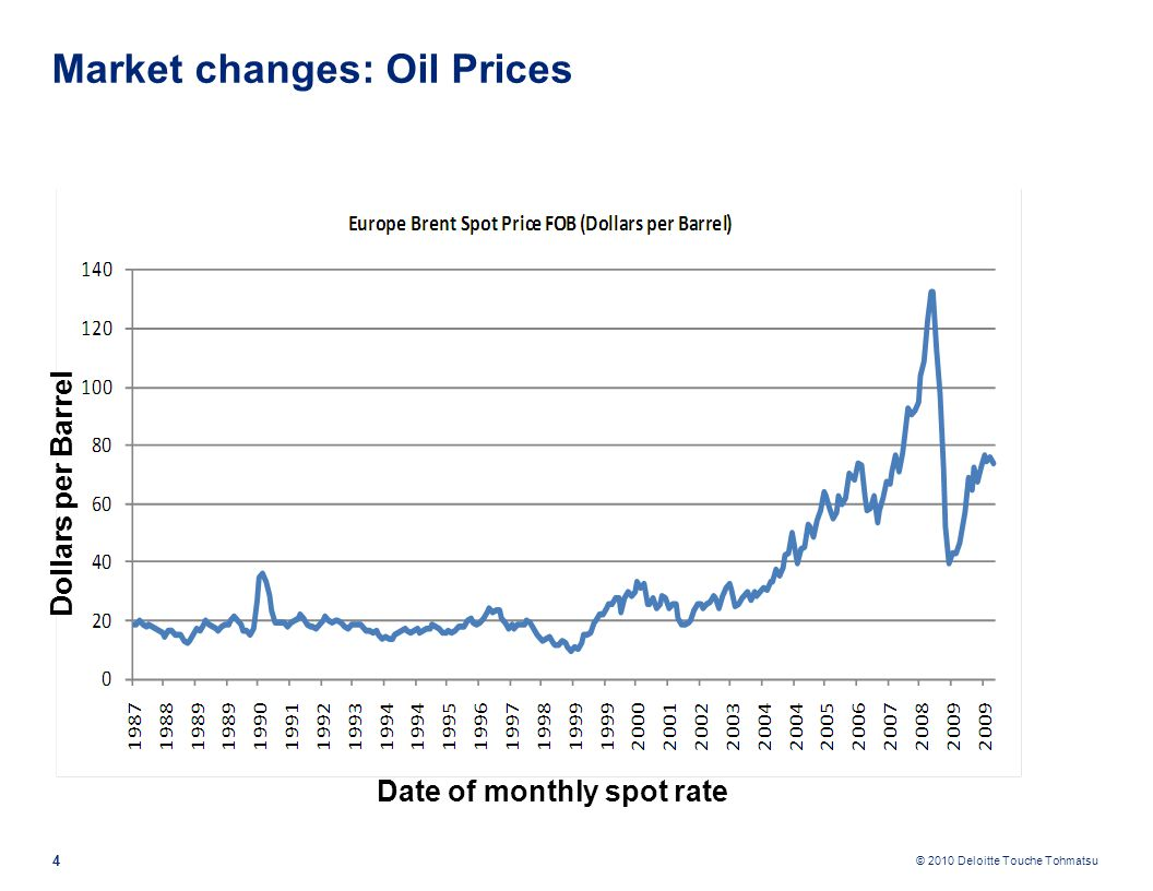 © 2010 Deloitte Touche Tohmatsu Market changes: Oil Prices 4 Date of monthly spot rate Dollars per Barrel