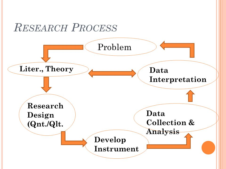 Dissertation Proposal Methodology Section