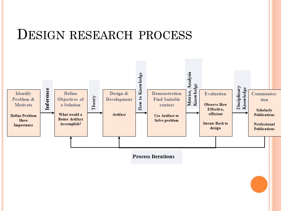 Statement of problem in research proposal - Professional