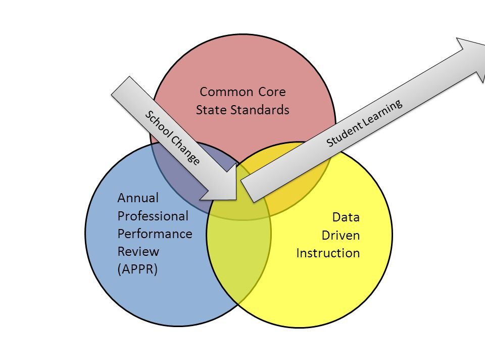 CCSS: The future Exploring curriculum models Role of Network teams Implementation of CCS – September 2012 PARCC Assessments aligned to the CCS – June 2015