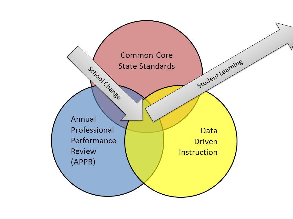 CCSS Math: Design and Organization Mathematical Practice Mathematical Content