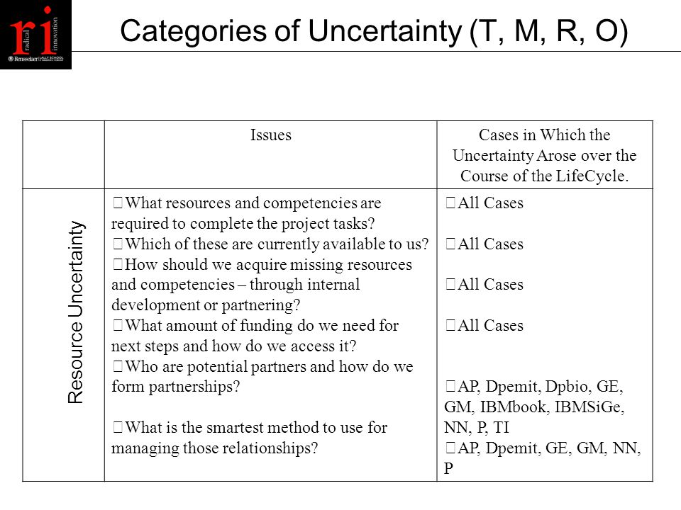 Categories of Uncertainty (T, M, R, O) IssuesCases in Which the Uncertainty Arose over the Course of the LifeCycle.