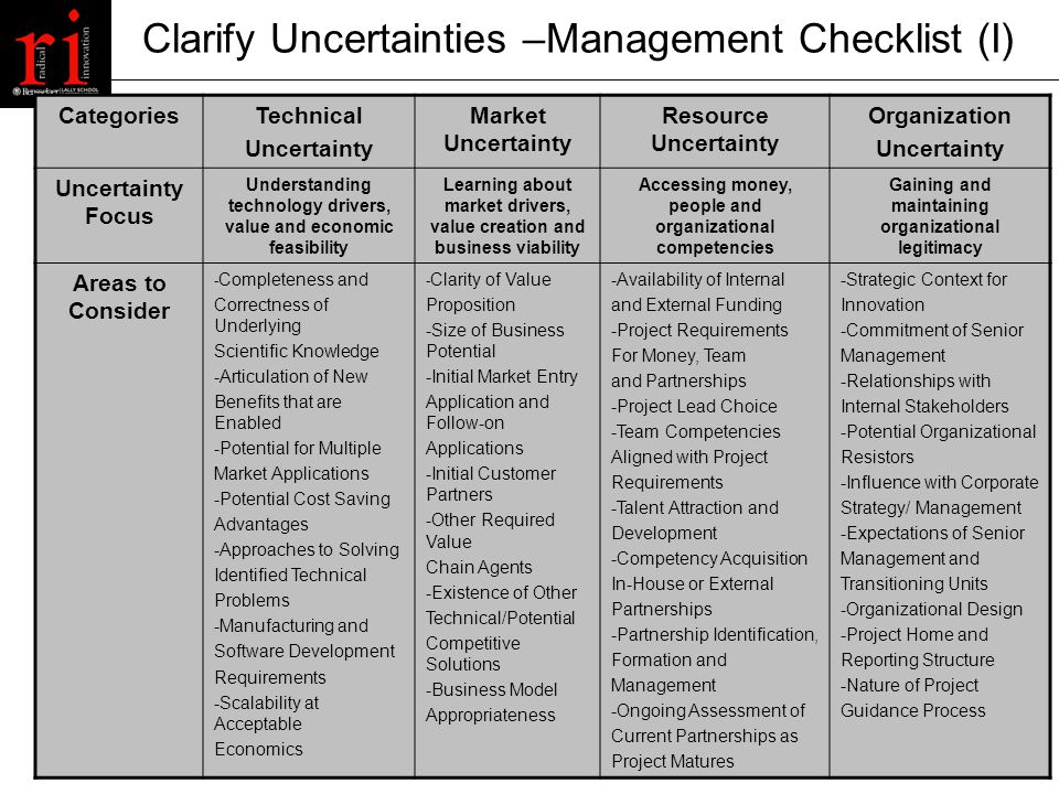 Clarify Uncertainties –Management Checklist (I) CategoriesTechnical Uncertainty Market Uncertainty Resource Uncertainty Organization Uncertainty Uncertainty Focus Understanding technology drivers, value and economic feasibility Learning about market drivers, value creation and business viability Accessing money, people and organizational competencies Gaining and maintaining organizational legitimacy Areas to Consider - Completeness and Correctness of Underlying Scientific Knowledge -Articulation of New Benefits that are Enabled -Potential for Multiple Market Applications -Potential Cost Saving Advantages -Approaches to Solving Identified Technical Problems -Manufacturing and Software Development Requirements -Scalability at Acceptable Economics - Clarity of Value Proposition -Size of Business Potential -Initial Market Entry Application and Follow-on Applications -Initial Customer Partners -Other Required Value Chain Agents -Existence of Other Technical/Potential Competitive Solutions -Business Model Appropriateness -Availability of Internal and External Funding -Project Requirements For Money, Team and Partnerships -Project Lead Choice -Team Competencies Aligned with Project Requirements -Talent Attraction and Development -Competency Acquisition In-House or External Partnerships -Partnership Identification, Formation and Management -Ongoing Assessment of Current Partnerships as Project Matures -Strategic Context for Innovation -Commitment of Senior Management -Relationships with Internal Stakeholders -Potential Organizational Resistors -Influence with Corporate Strategy/ Management -Expectations of Senior Management and Transitioning Units -Organizational Design -Project Home and Reporting Structure -Nature of Project Guidance Process