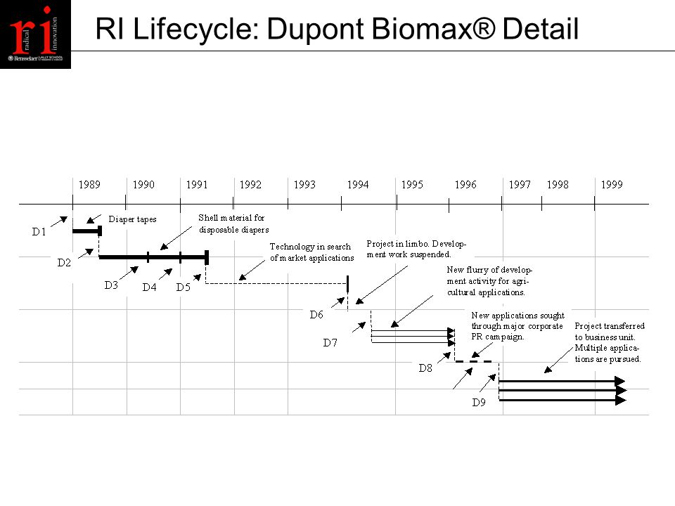 RI Lifecycle: Dupont Biomax® Detail