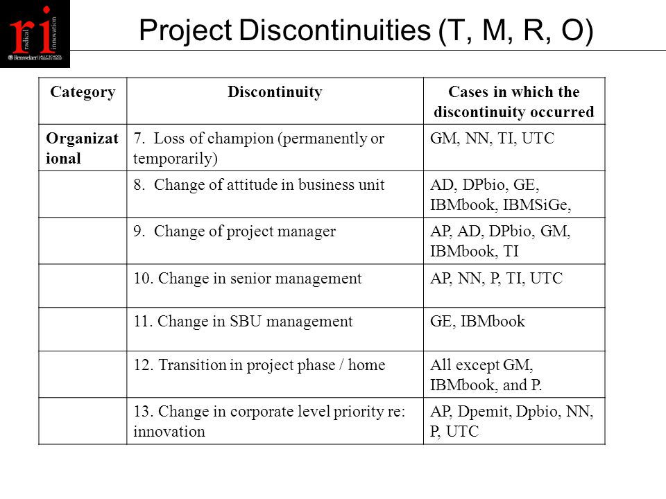 Project Discontinuities (T, M, R, O) CategoryDiscontinuityCases in which the discontinuity occurred Resource14.