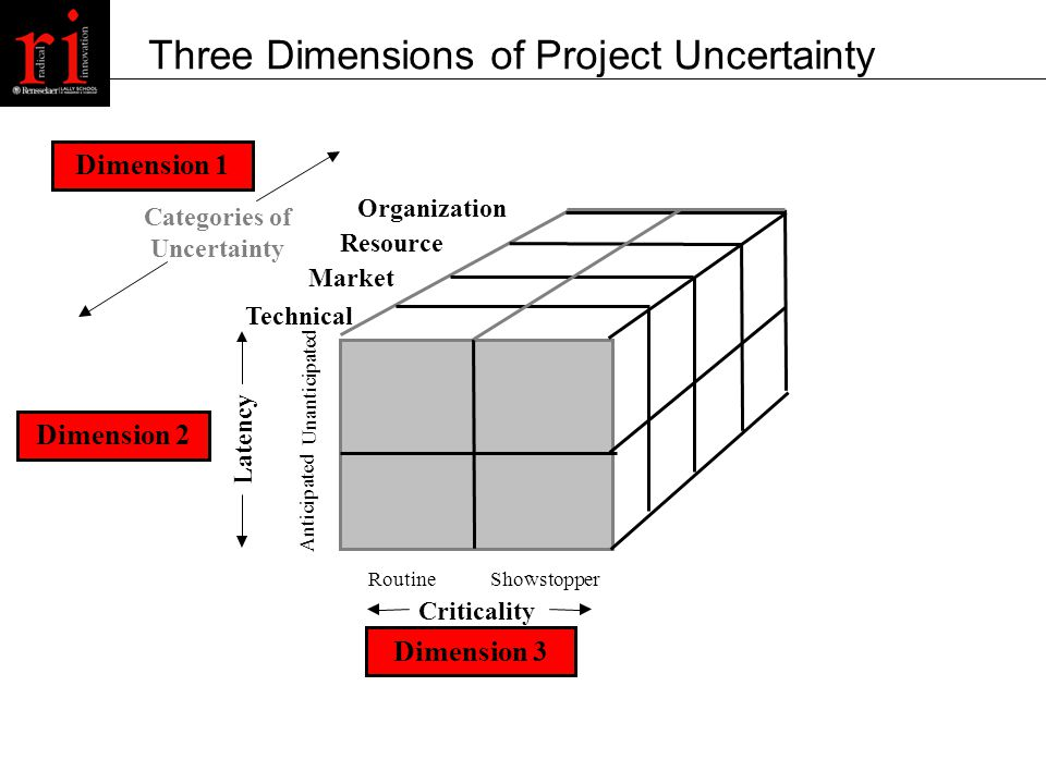 Three Dimensions of Project Uncertainty Categories of Uncertainty Technical Market Resource Organization Latency Unanticipated Anticipated Routine - Showstopper Criticality Dimension 1 Dimension 2 Dimension 3