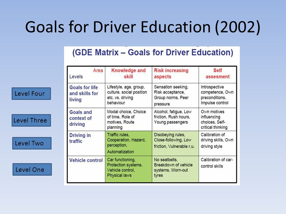 Level One Level Two Level Four Goals for Driver Education (2002) Level Three