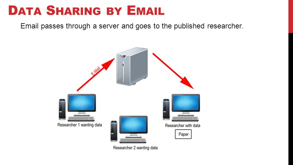 D ATA S HARING BY E MAIL Email passes through a server and goes to the published researcher.