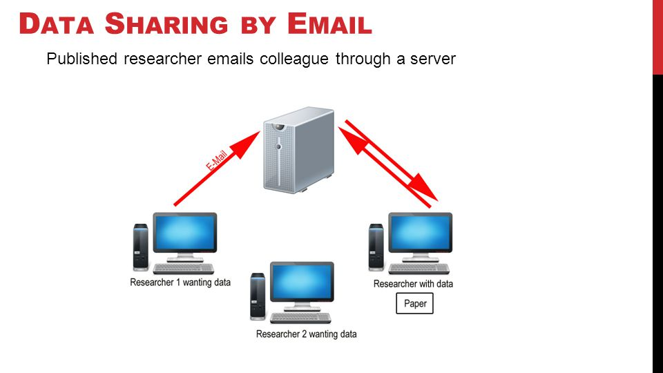 D ATA S HARING BY E MAIL Published researcher emails colleague through a server