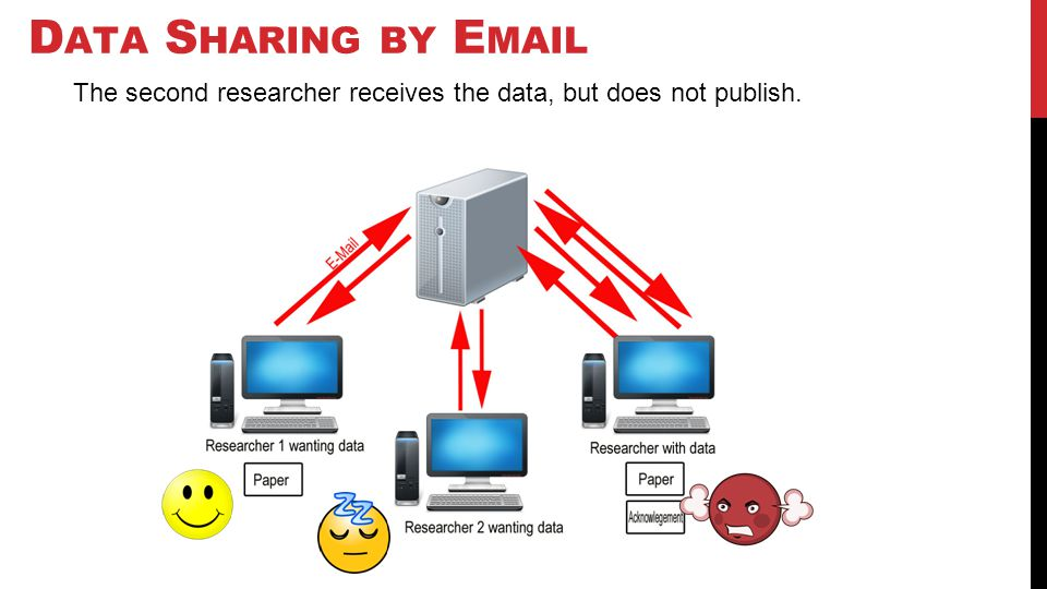 D ATA S HARING BY E MAIL The second researcher receives the data, but does not publish.