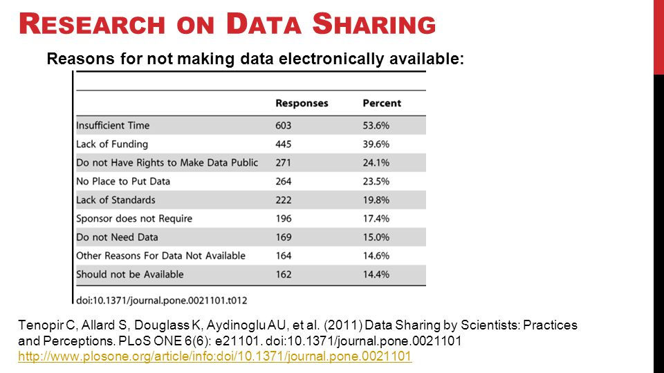 R ESEARCH ON D ATA S HARING Reasons for not making data electronically available: Tenopir C, Allard S, Douglass K, Aydinoglu AU, et al. (2011) Data Sh