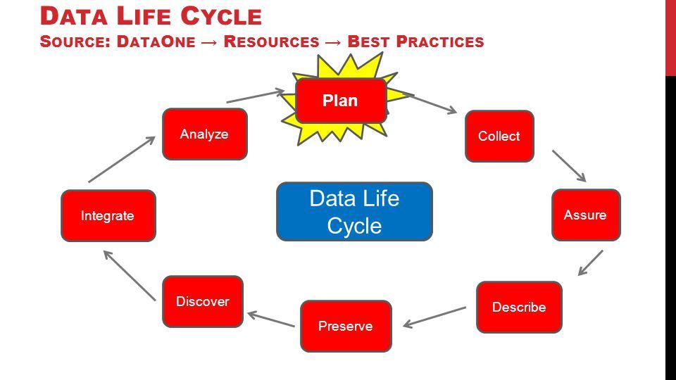D ATA L IFE C YCLE S OURCE : D ATA O NE → R ESOURCES → B EST P RACTICES Plan Preserve Assure Collect Describe Integrate Analyze Discover Data Life Cyc