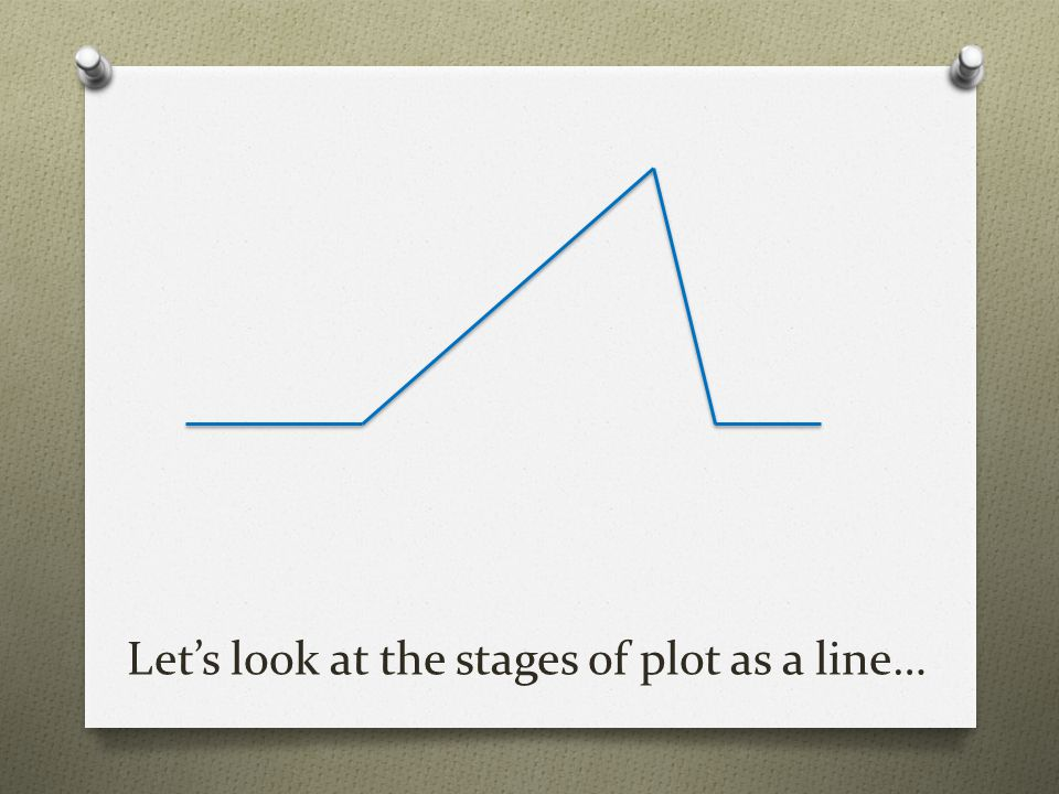 Let's look at the stages of plot as a line…