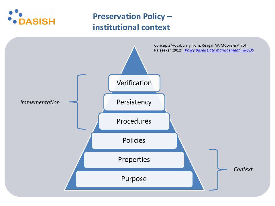 VerificationPersistency Procedures PoliciesProperties Purpose Preservation Policy – institutional context Context Implementation Concepts/vocabulary f