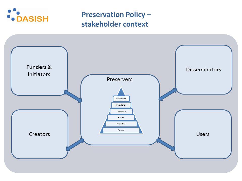 Verification Persistency Procedures Policies Properties Purpose Funders & Initiators Creators Disseminators Users Preservers Preservation Policy – stakeholder context