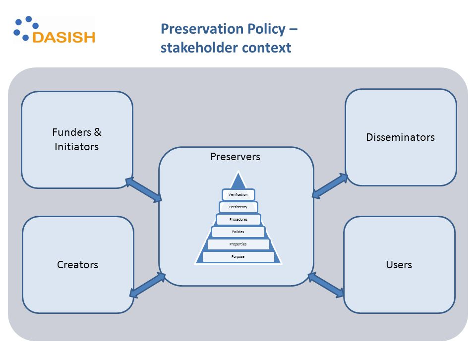 Verification Persistency Procedures Policies Properties Purpose Funders & Initiators Creators Disseminators Users Preservers Preservation Policy – sta