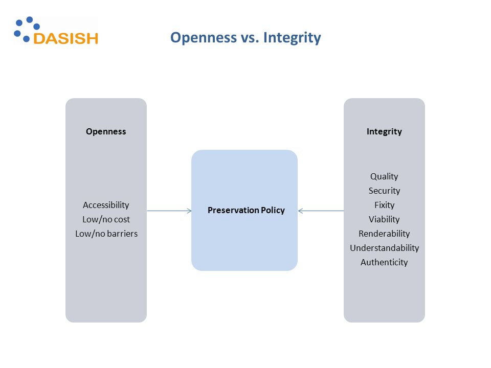 OpennessIntegrity Accessibility Low/no cost Low/no barriers Quality Security Fixity Viability Renderability Understandability Authenticity Preservation Policy Openness vs.