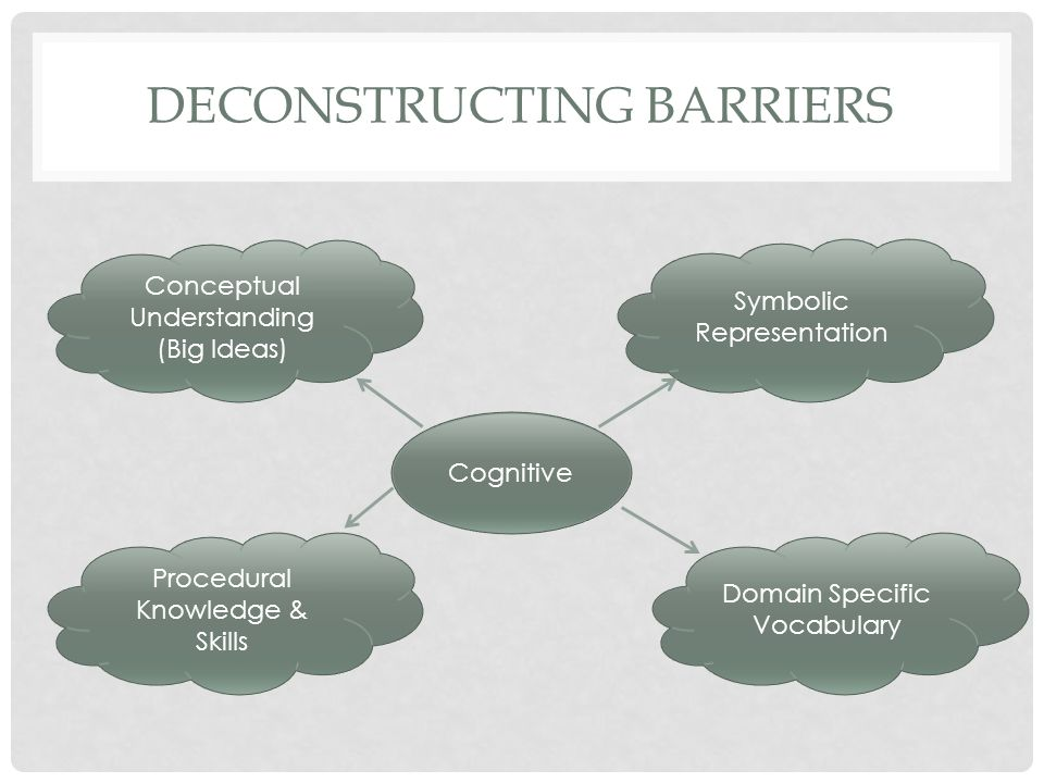 DECONSTRUCTING BARRIERS Symbolic Representation Cognitive Procedural Knowledge & Skills Conceptual Understanding (Big Ideas) Domain Specific Vocabular