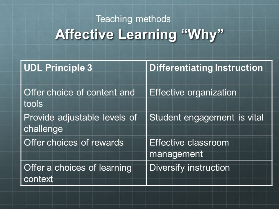 "Affective Learning ""Why"" UDL Principle 3Differentiating Instruction Offer choice of content and tools Effective organization Provide adjustable levels"