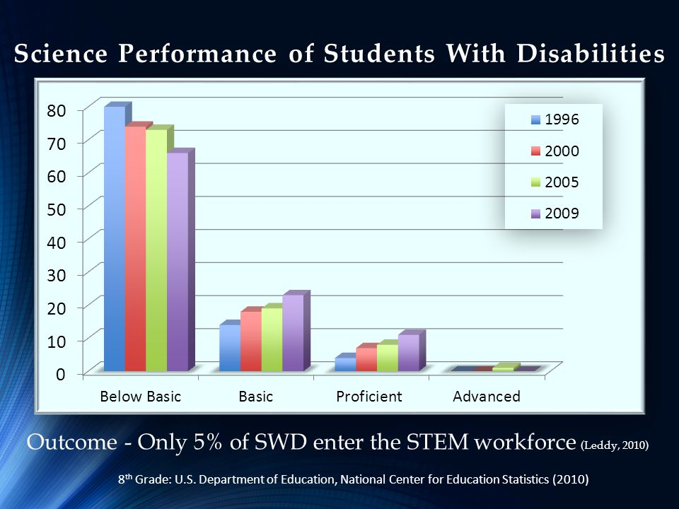 Science Performance of Students With Disabilities Outcome - Only 5% of SWD enter the STEM workforce (Leddy, 2010) 8 th Grade: U.S. Department of Educa