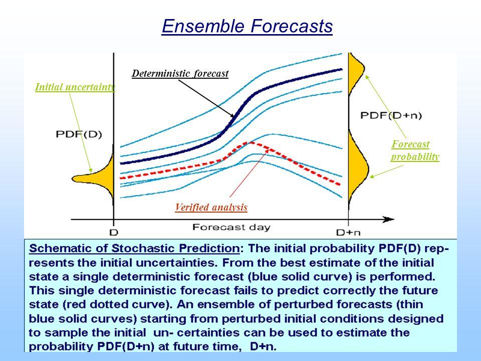 Ensemble Forecasts Deterministic forecast Initial uncertainty Verified analysis Forecast probability