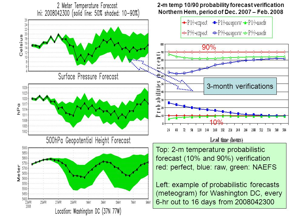 12 2-m temp 10/90 probability forecast verification Northern Hem, period of Dec. 2007 – Feb. 2008 3-month verifications Top: 2-m temperature probabili