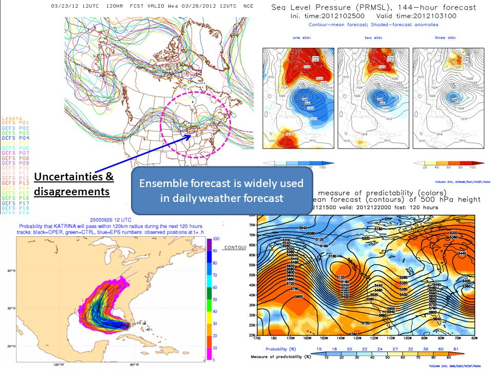 Uncertainties & disagreements Ensemble forecast is widely used in daily weather forecast