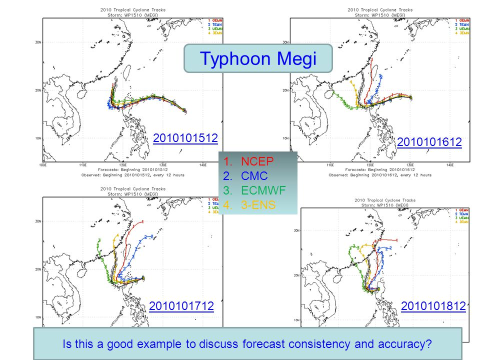 Typhoon Megi 2010101512 2010101612 20101017122010101812 1.NCEP 2.CMC 3.ECMWF 4.3-ENS Is this a good example to discuss forecast consistency and accura