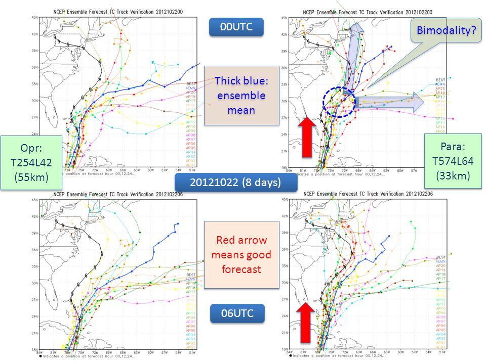 00UTC 20121022 (8 days) Opr: T254L42 (55km) Opr: T254L42 (55km) Para: T574L64 (33km) Para: T574L64 (33km) 06UTC Thick blue: ensemble mean Bimodality?