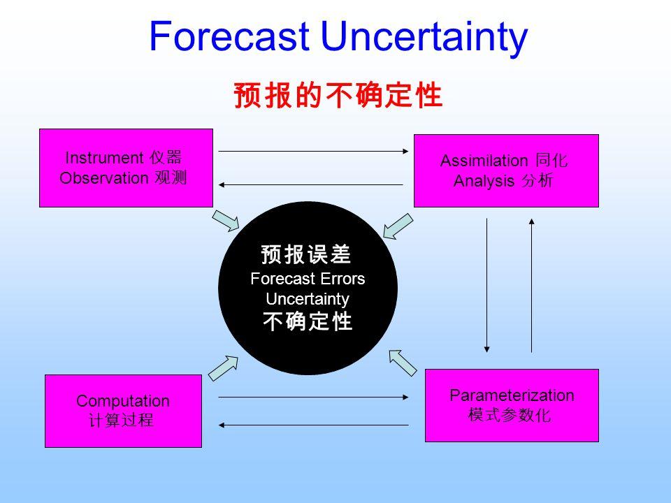 Forecast Uncertainty 预报的不确定性 预报误差 Forecast Errors Uncertainty 不确定性 Instrument 仪器 Observation 观测 Assimilation 同化 Analysis 分析 Computation 计算过程 Parameter