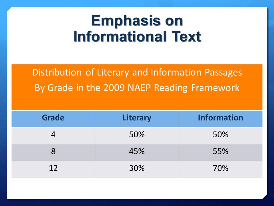 Emphasis on Informational Text Distribution of Literary and Information Passages By Grade in the 2009 NAEP Reading Framework GradeLiteraryInformation