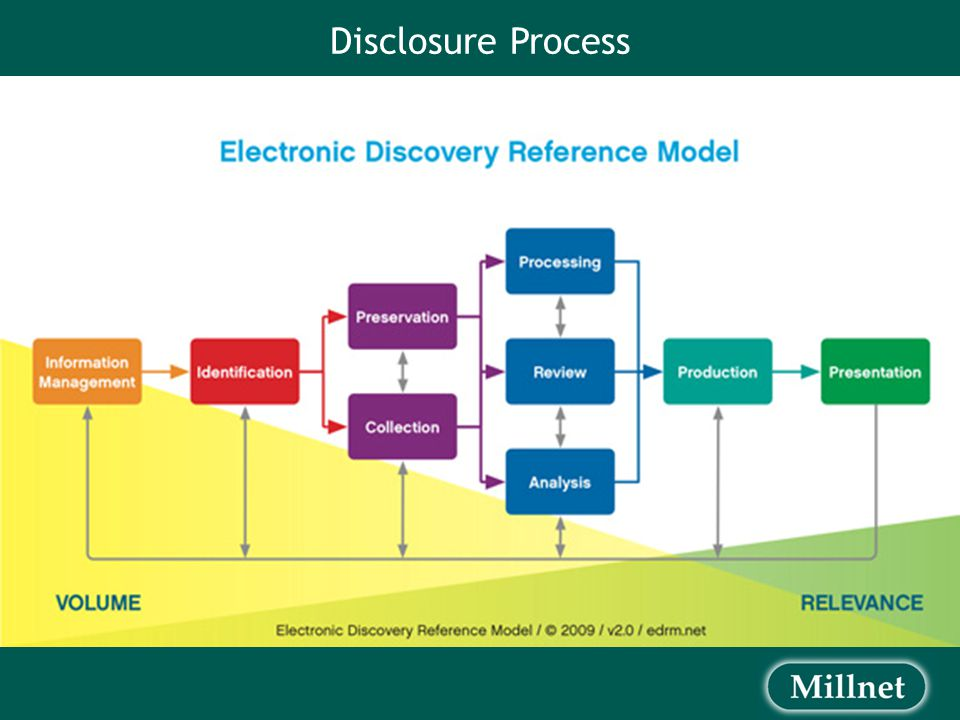 Introduction – Why eDisclosure.