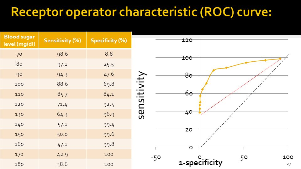 27 sensitivity Blood sugar level (mg/dl) Sensitivity (%)Specificity (%) 7098.68.8 8097.125.5 9094.347.6 10088.669.8 11085.784.1 12071.492.5 13064.396.9 14057.199.4 15050.099.6 16047.199.8 17042.9100 18038.6100