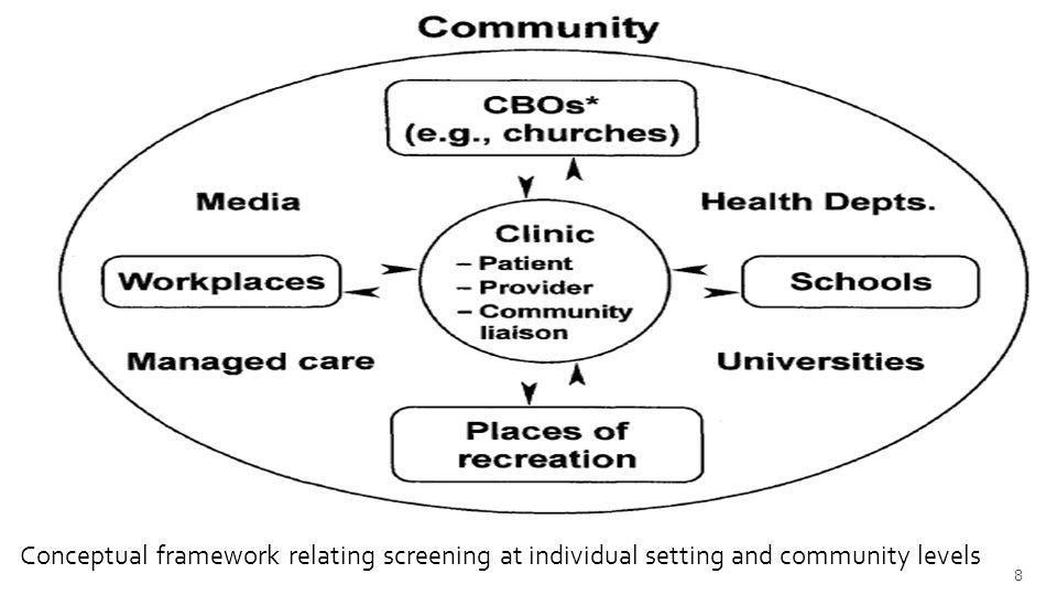 Conceptual framework relating screening at individual setting and community levels 8